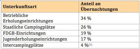 Tabelle Tourismus DDR