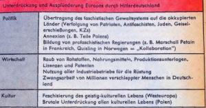 Unterdrückung und Ausplünderung Europa durch Nazi-Deutschland