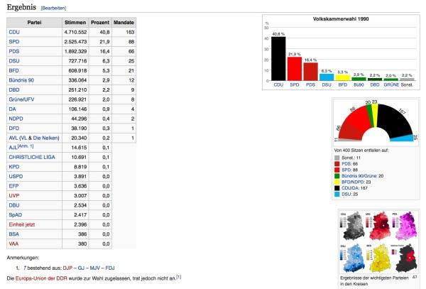 Wahlergebnis letzte Volkskammer 2