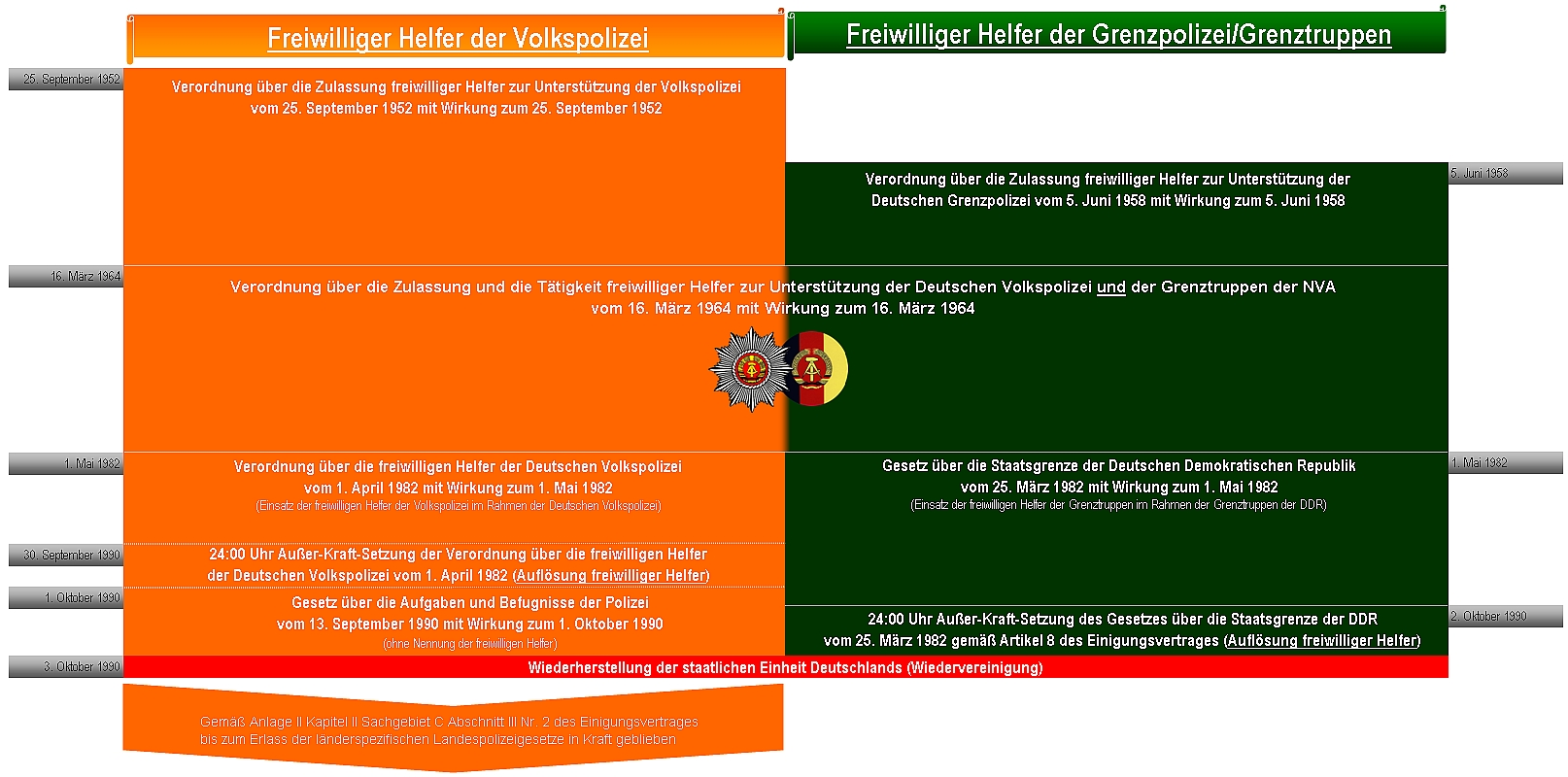 Gesetzliche Grundlagen der freiwilligen Helfer der Volkspolizei bzw. der Grenztruppen bis zu deren Auflösung