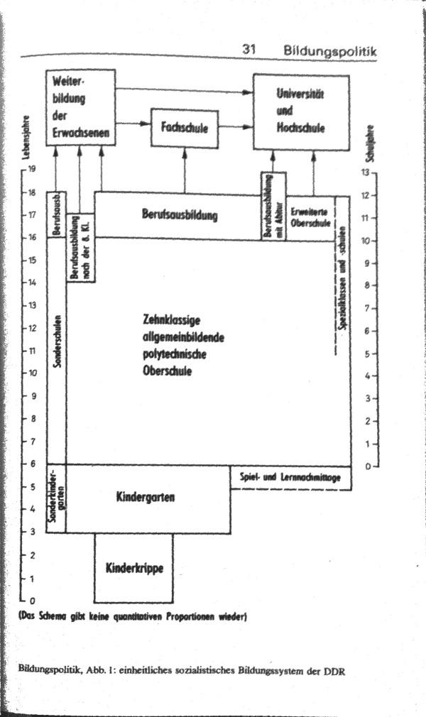 Bildungspolitik DDR Schaubild