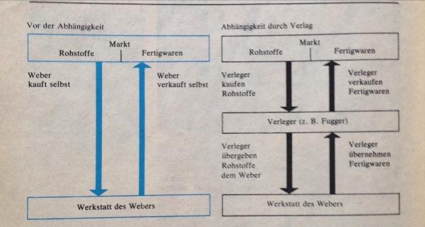 Schaubild Abhängigkeit Verlag