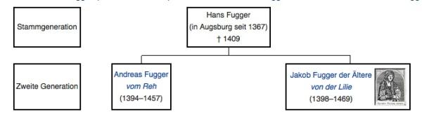 Stammbaum Fugger