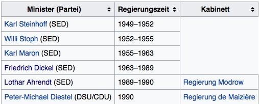 Innenminister der DDR