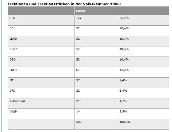 Fraktionen und Fraktionsstärke Volkskammer DDR 1986