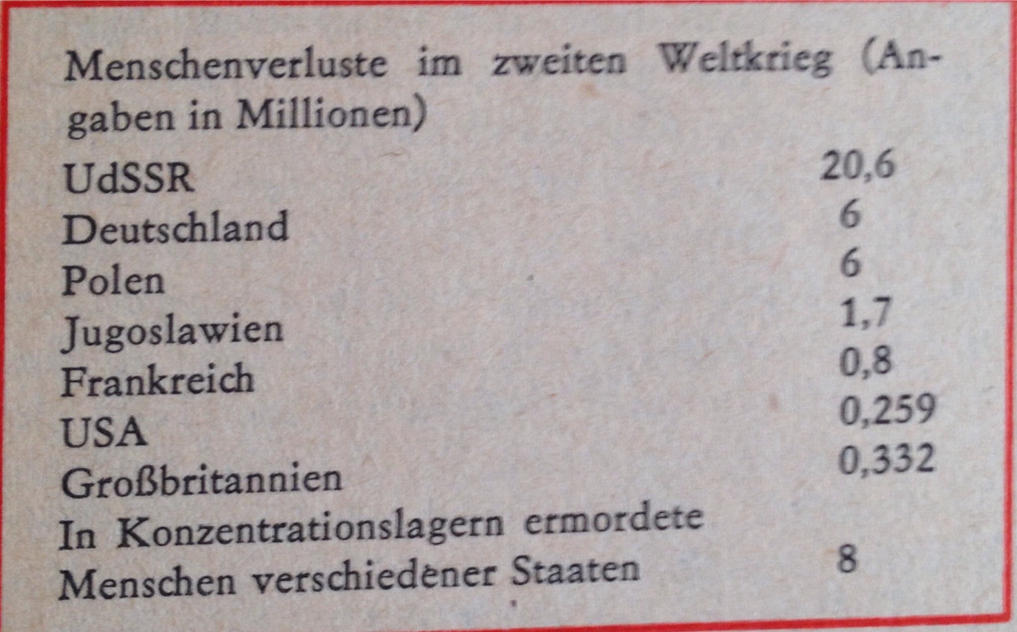 Ergebnisse des II. Weltkrieges