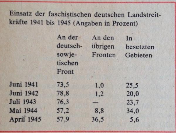 Statistik Einsatz deutscher Landstreitkräfte II. Weltkrieg