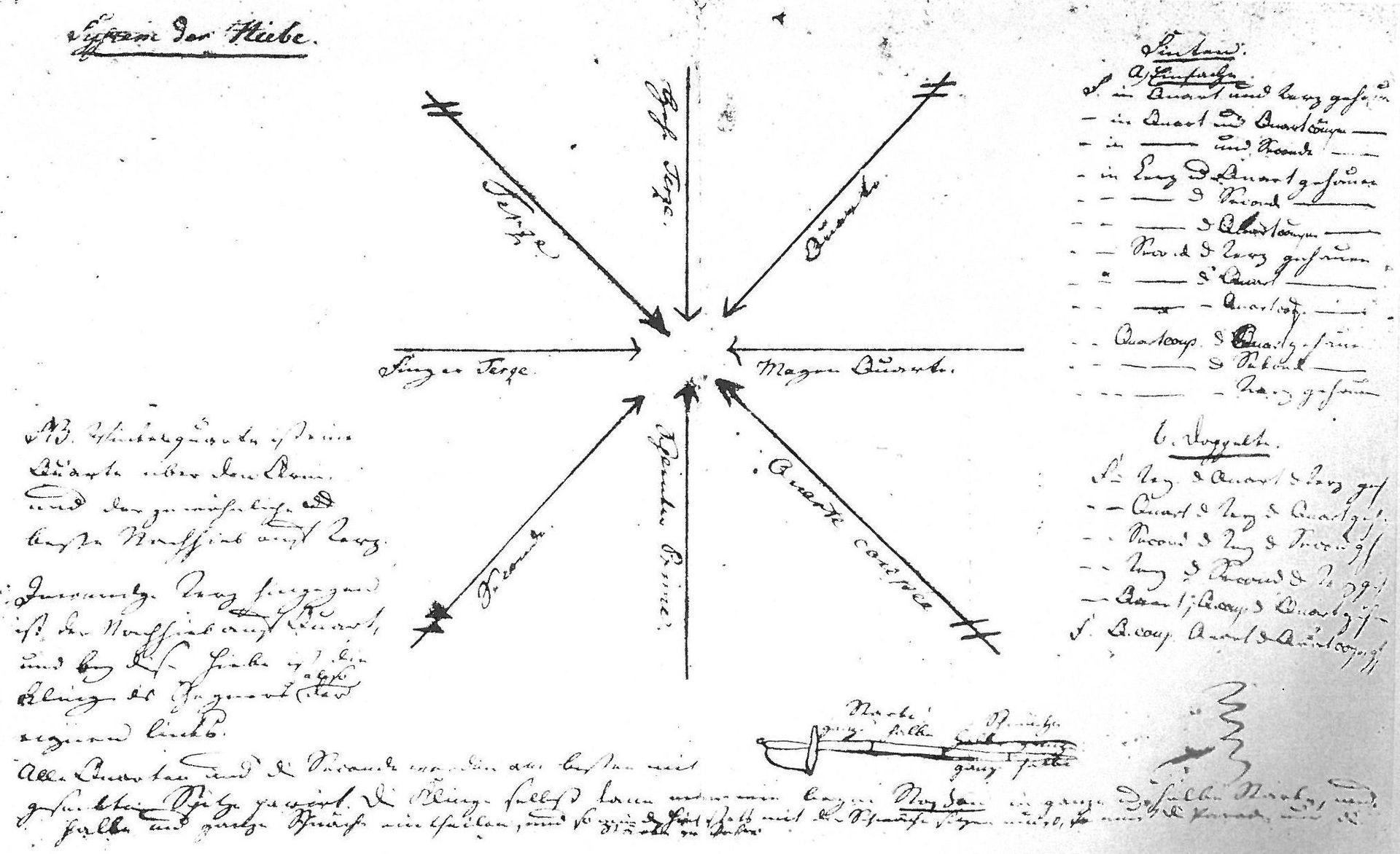 Körners handschriftliche Beschreibung des Systems der Hiebe beim Fechten, entstanden in seiner Freiberger Studienzeit