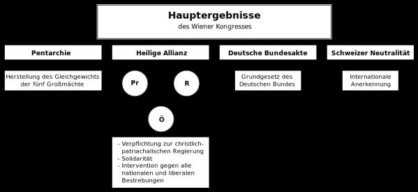 Ergebnisse des Wiener Kongresses (Schema)