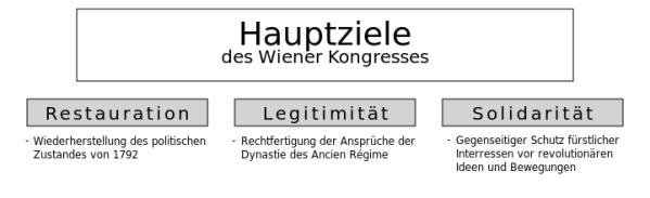Hauptziele Wiener Kongress