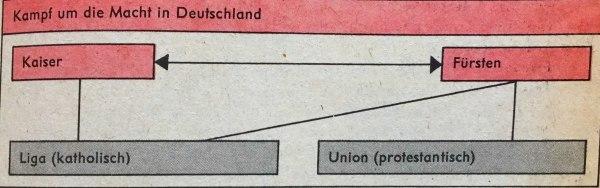 Kampf um die Macht in Deutschland