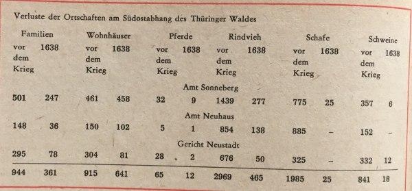 Verluste 30jähriger Krieg Thüringer Wald