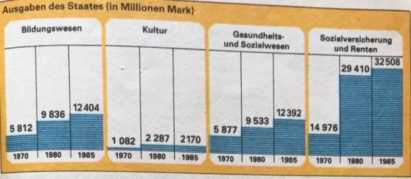 Staatsausgaben DDR Soziales und Kultur