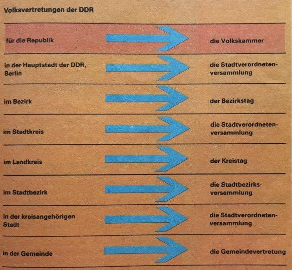 Schaubild Parlamente DDR