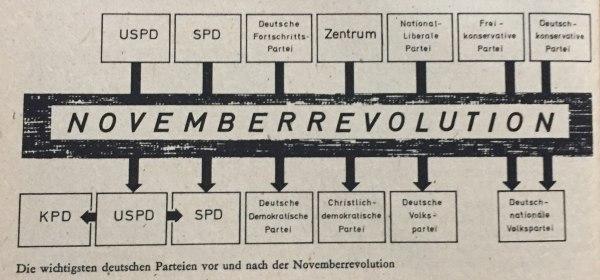 wichtigste deutsche parteien vor und nach der novemberrevolution