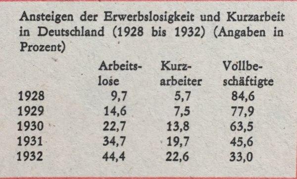 Ansteigen Kurzarbeit und Erwerbslosigkeit 1928-1932
