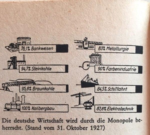 Deutsche Wirtschaft 1927