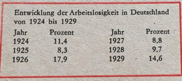 Entwicklung Arbeitslosigkeit in Deutschland 1924-1929