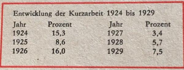 Entwicklung Kurzarbeit 1924-1929