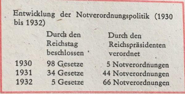 Entwicklung Notverordnungspolitik 1930-1932