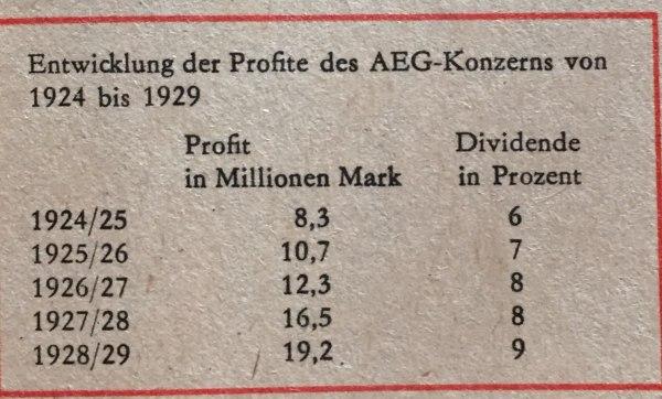 Profitentwicklung AEG 1924-1929