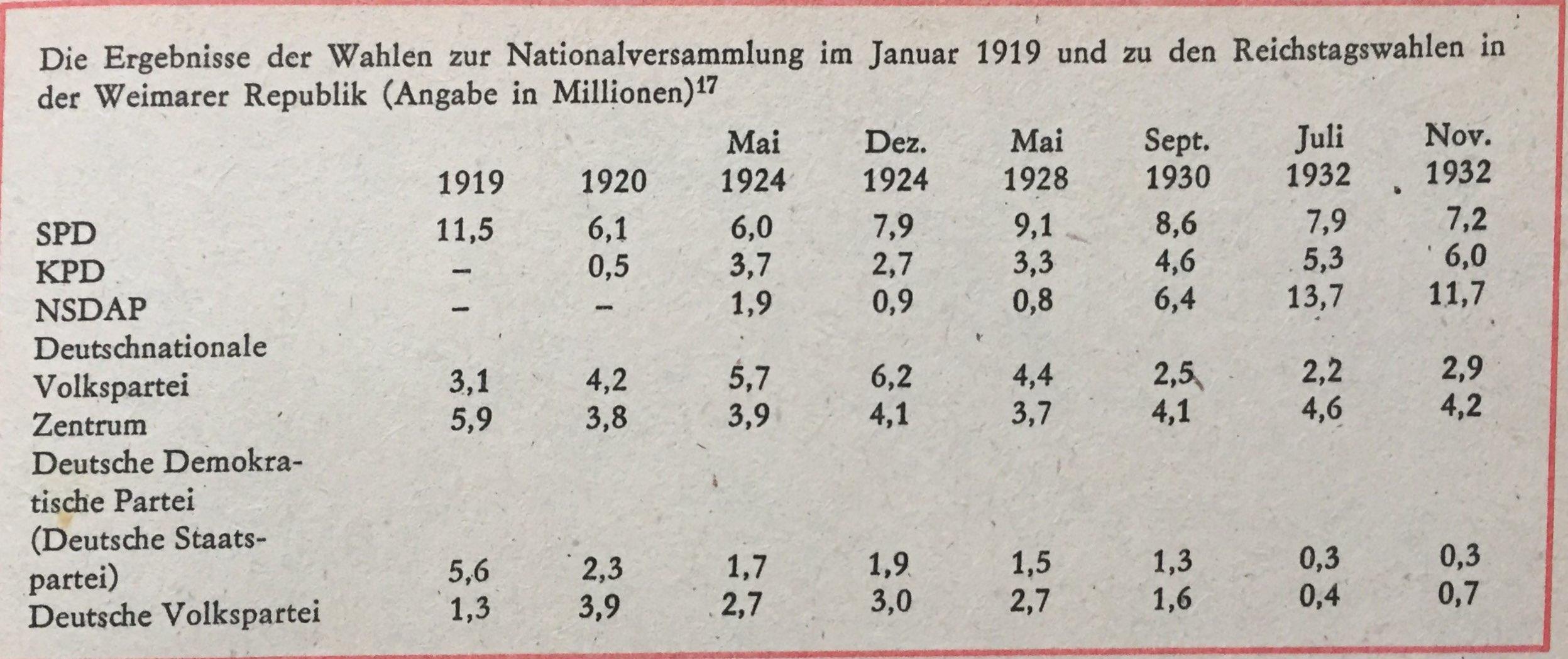 Wahlergebnisse Nationalversammlung 1919