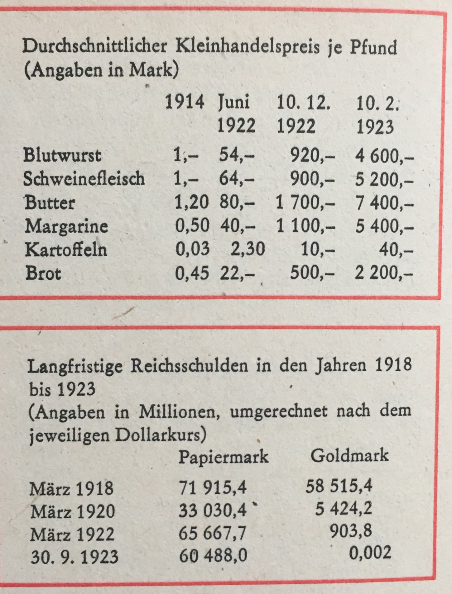 Zahlen zu Inflation