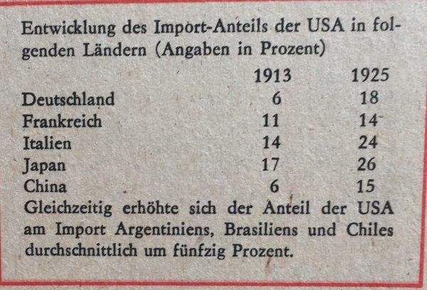 Entwicklung Import-Anteil USA