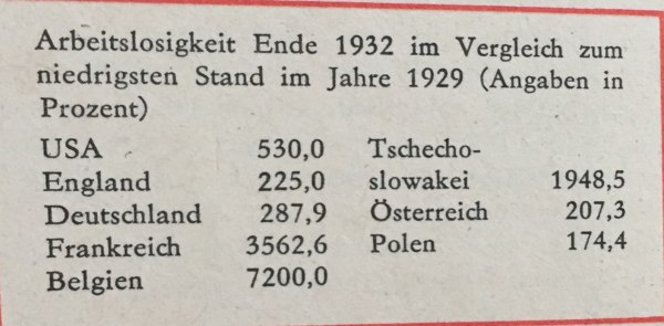 Vergleich Arbeitslosigkeit 1932
