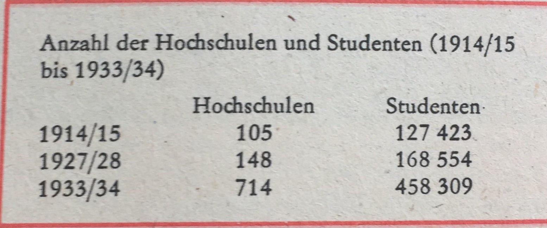 Anzahl Hochschulen und Studenten 1914-15