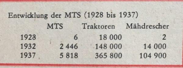 Entwicklung MTS 1928 bis 1937