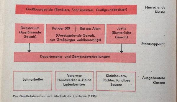Gesellschaftsaufbau nach Abschluss der Revolution(1795)