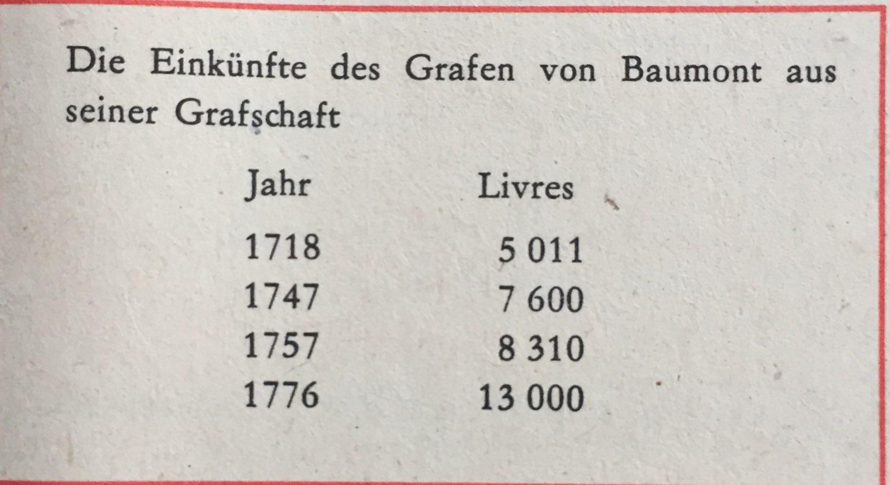 Grafeneinkünfte Baumont