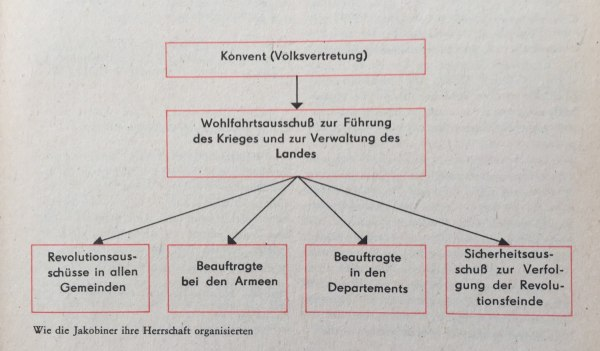 Organisation Jakobiner-Herrschaft