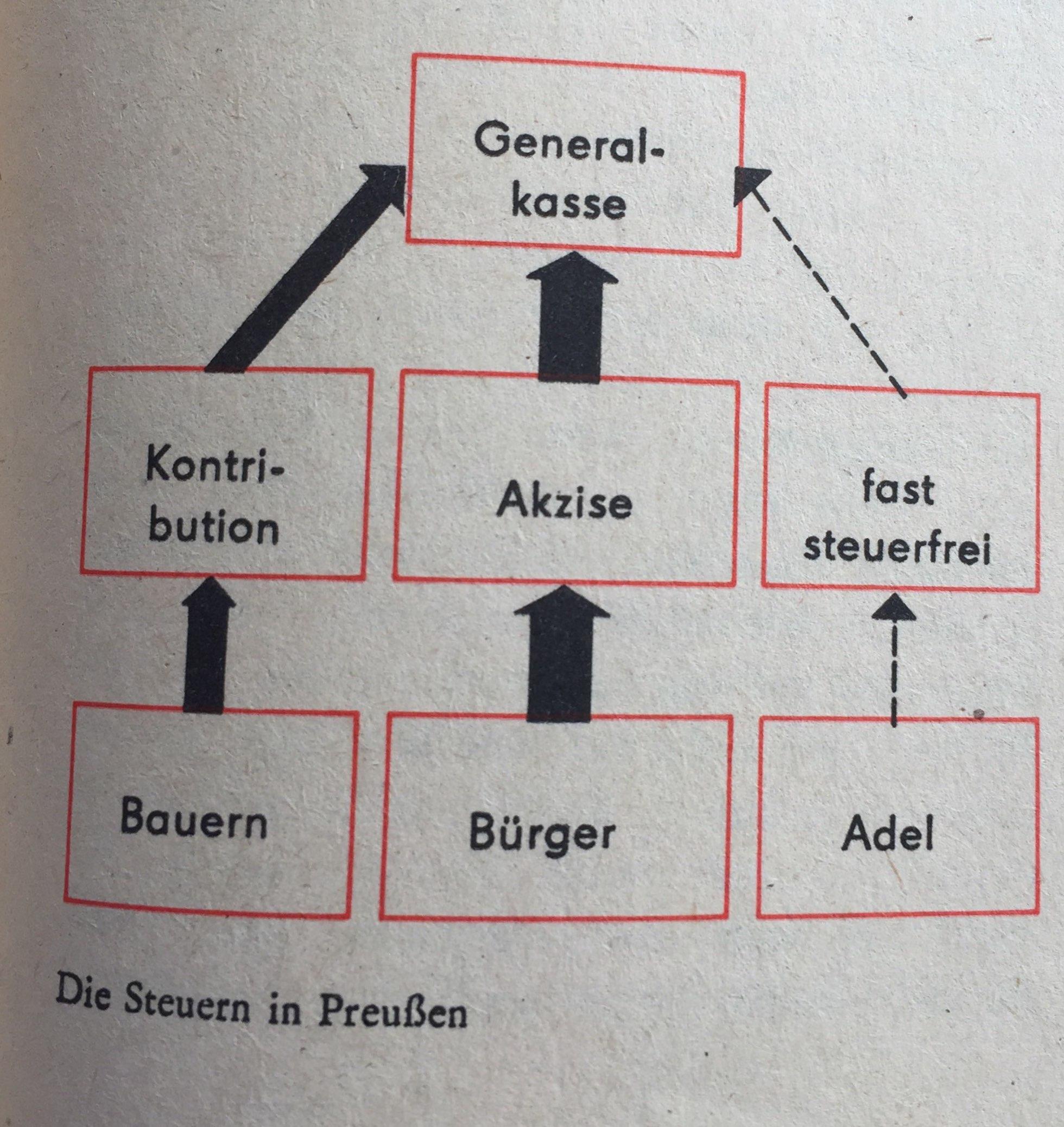 Die preußische Innenpolitik im Zeichen des Militarismus