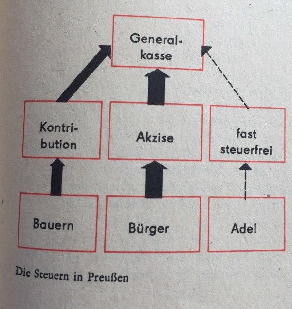 Die Steuern in Preußen