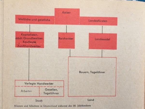 Klassen und Schichten in Deutschland während des 18. Jahrhunderts