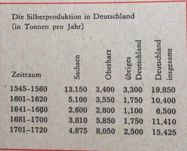 Silberproduktion in Deutschland