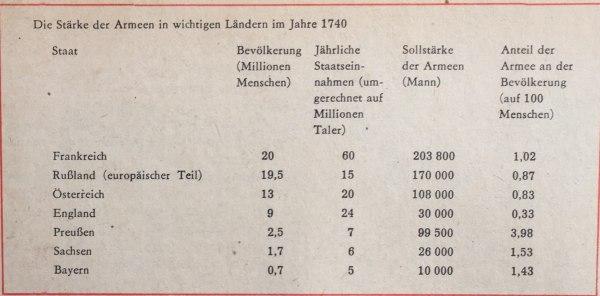 Stärke der Armeen 1740