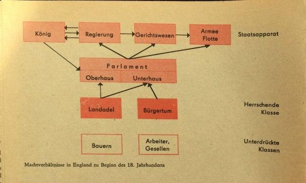 Machtverhältnisse in England im 18. Jahrhundert