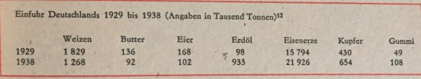 Einfuhr Deutschlands 1929 bis 1938