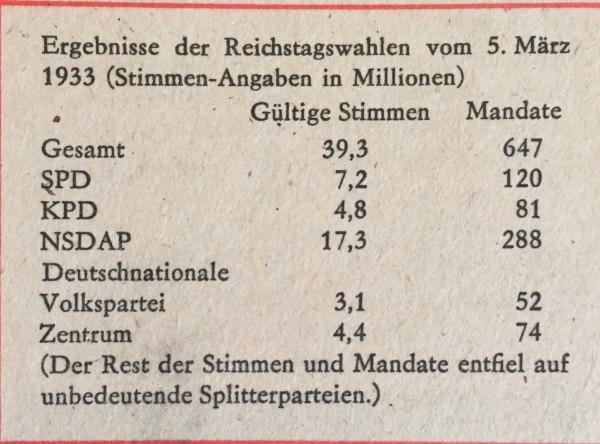 Ergebnisse Reichstagswahl 05.03.1933