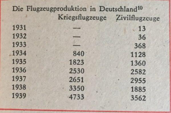 Flugzeugproduktion in Deutschland