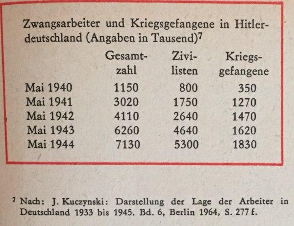 Zwangsarbeiter und Kriegsgefangene in Hitlerdeutschland