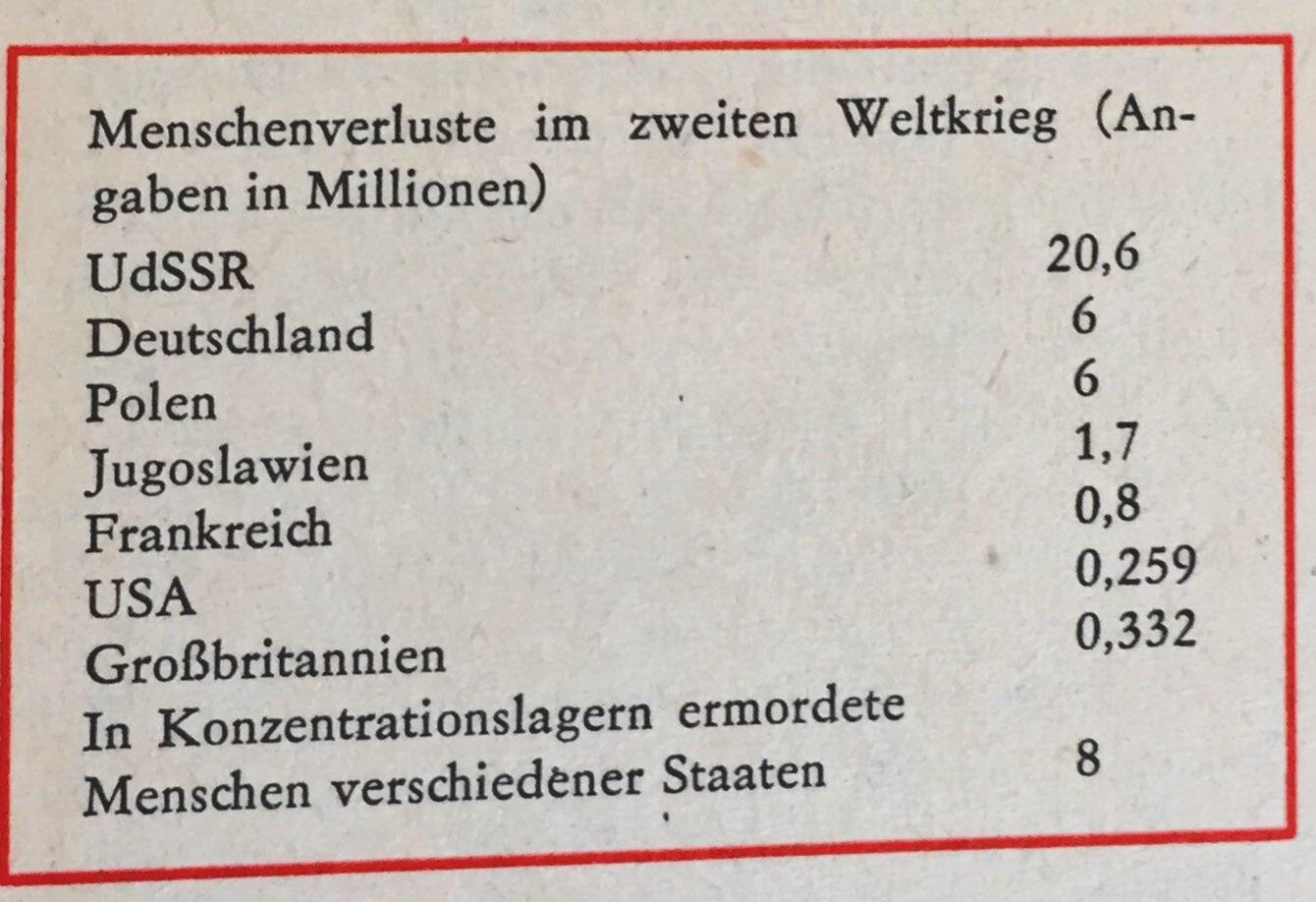 Die Ergebnisse des II. Weltkrieges