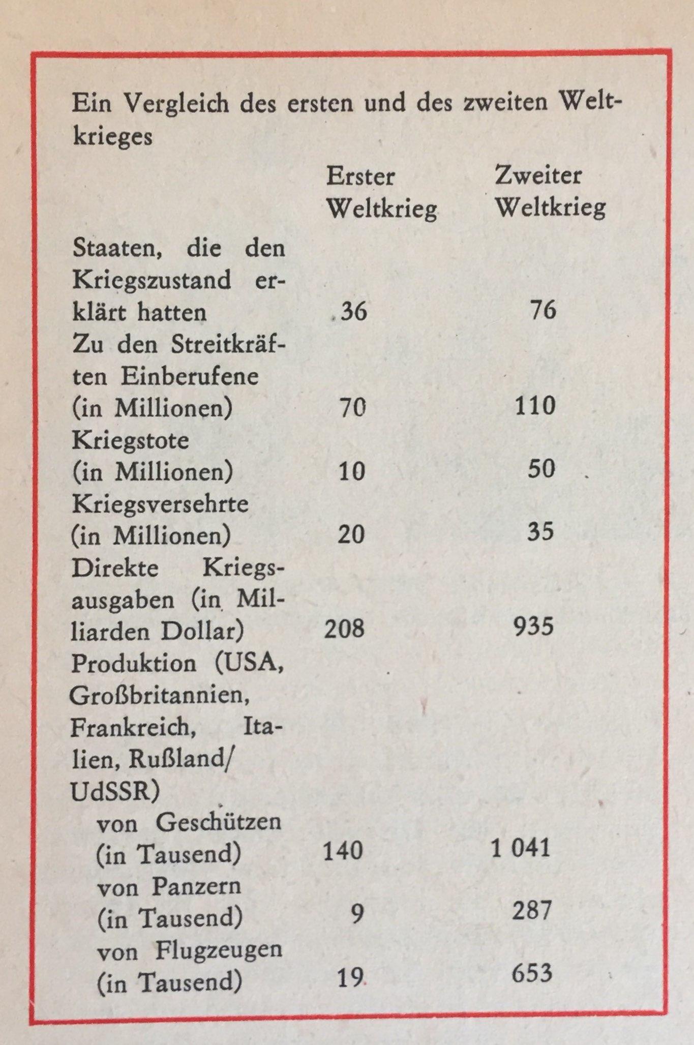Vergleich I. und II. Weltkrieg